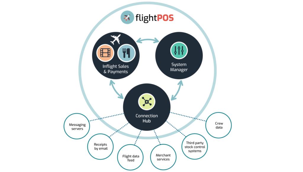 flightpos